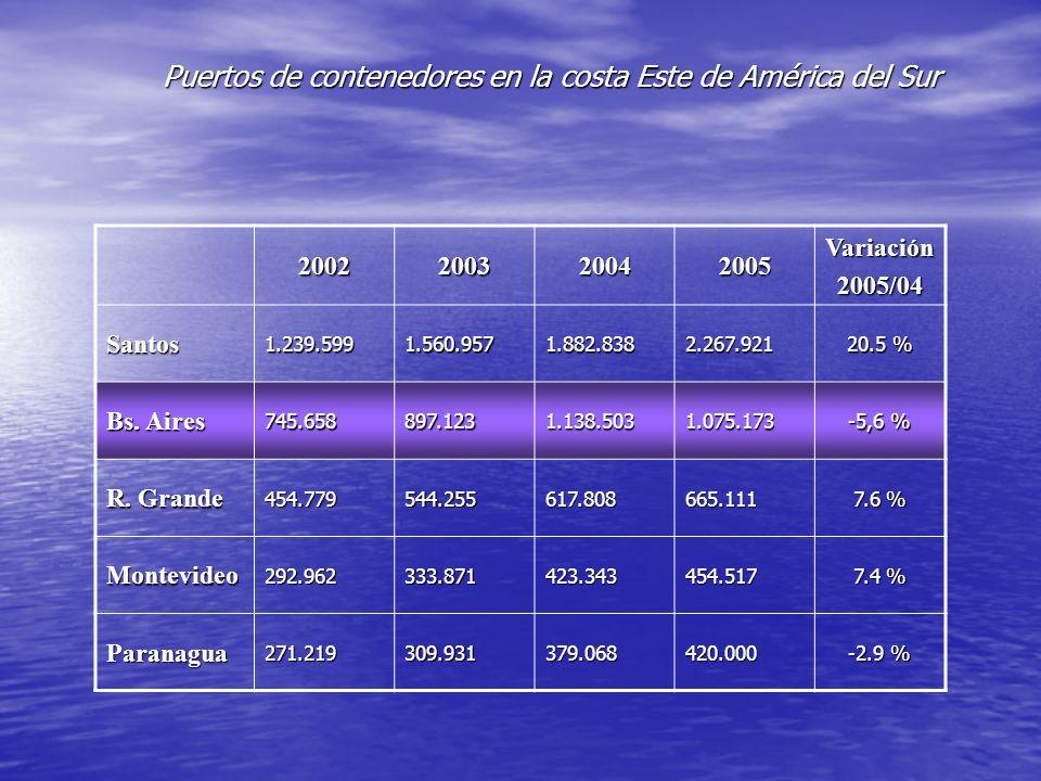 Puertos de contenedores en la costa Este de América del Sur 2002200320042005 Variación2005/04 Santos1.239.5991.560.9571.882.8382.267.921 20.5 % Bs. Ai