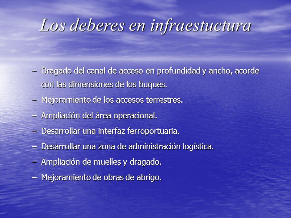 Los deberes en infraestuctura –Dragado del canal de acceso en profundidad y ancho, acorde con las dimensiones de los buques. –Mejoramiento de los acce