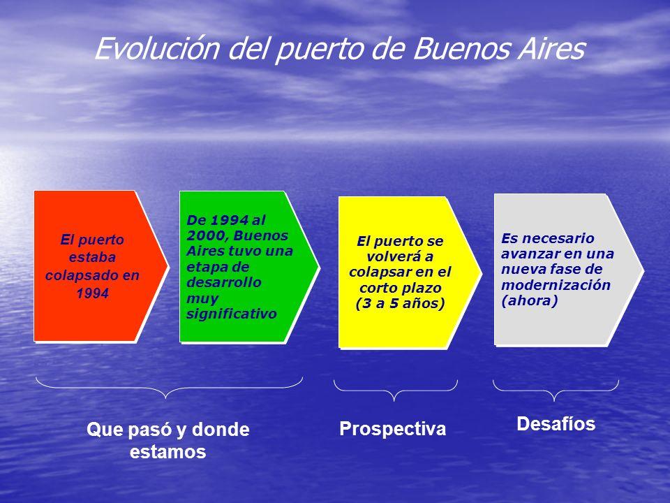 Evolución del puerto de Buenos Aires El puerto estaba colapsado en 1994 De 1994 al 2000, Buenos Aires tuvo una etapa de desarrollo muy significativo E