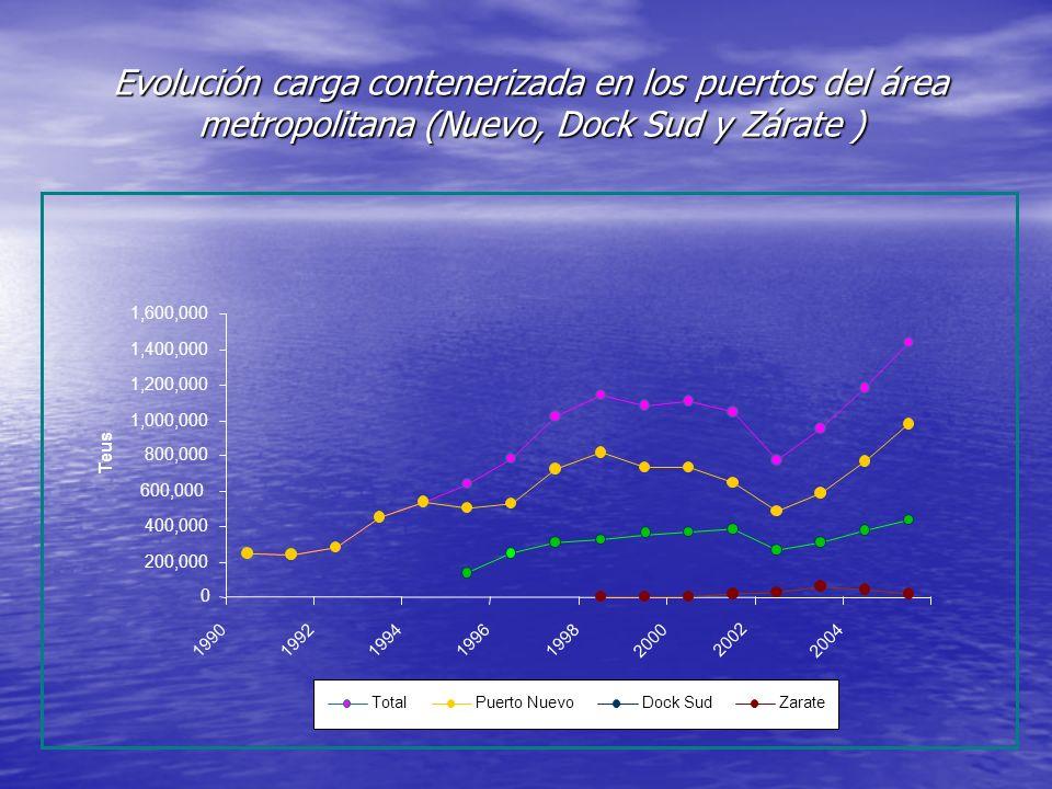 Evolución carga contenerizada en los puertos del área metropolitana (Nuevo, Dock Sud y Zárate ) 0 200,000 400,000 600,000 800,000 1,000,000 1,200,000
