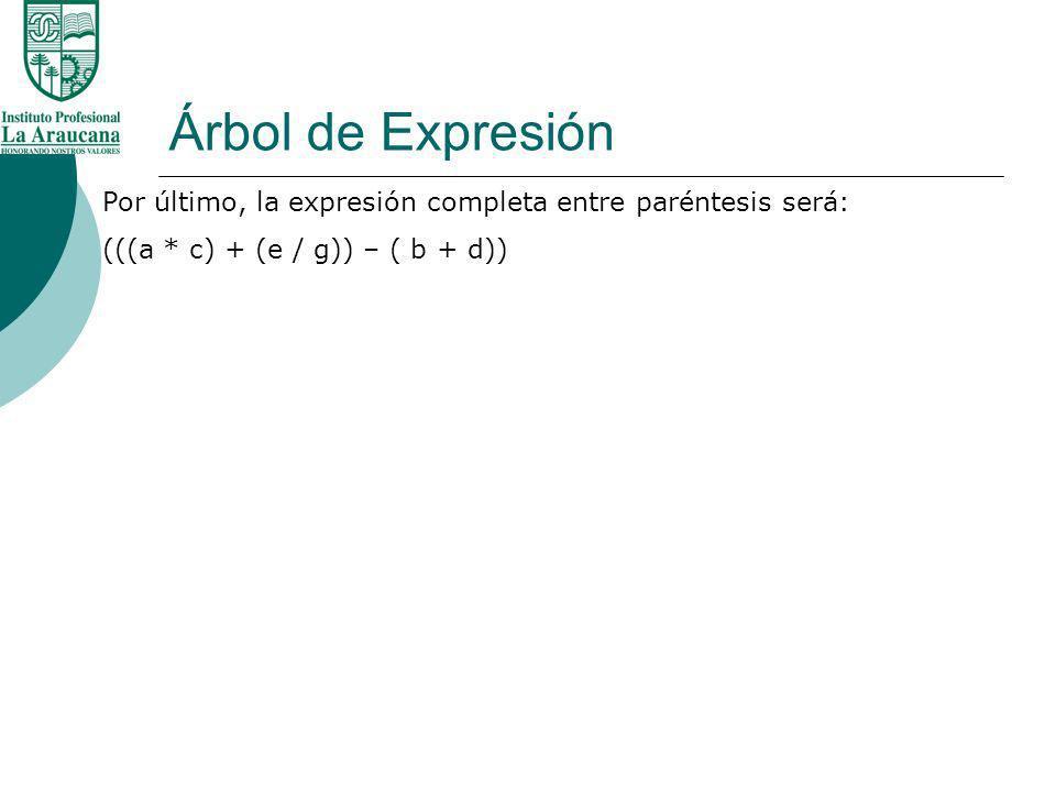 Árbol de Expresión Por último, la expresión completa entre paréntesis será: (((a * c) + (e / g)) – ( b + d))