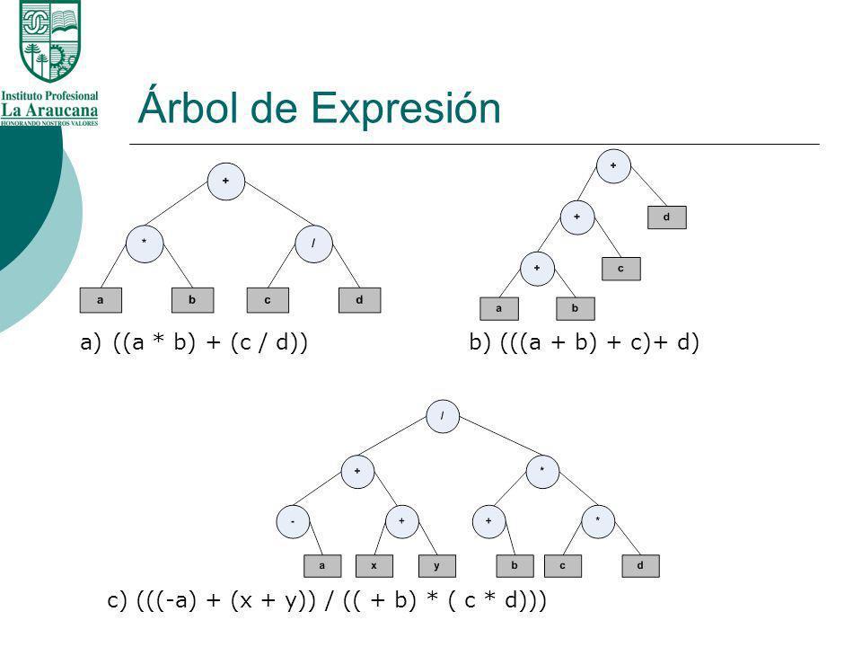 Árbol de Expresión a)((a * b) + (c / d)) b) (((a + b) + c)+ d) c) (((-a) + (x + y)) / (( + b) * ( c * d)))