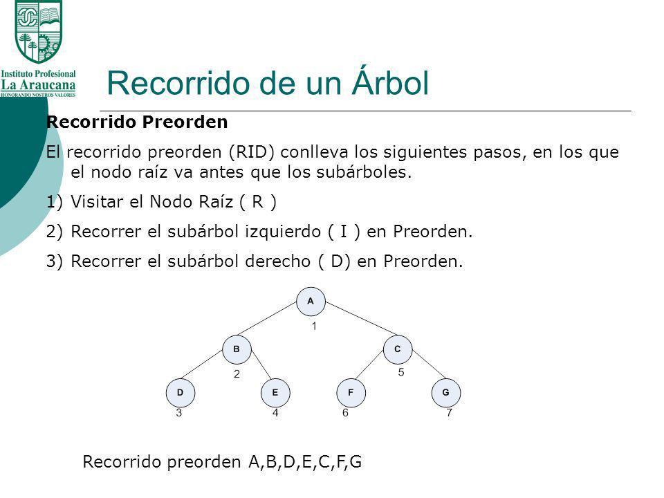Recorrido de un Árbol Recorrido Preorden El recorrido preorden (RID) conlleva los siguientes pasos, en los que el nodo raíz va antes que los subárbole