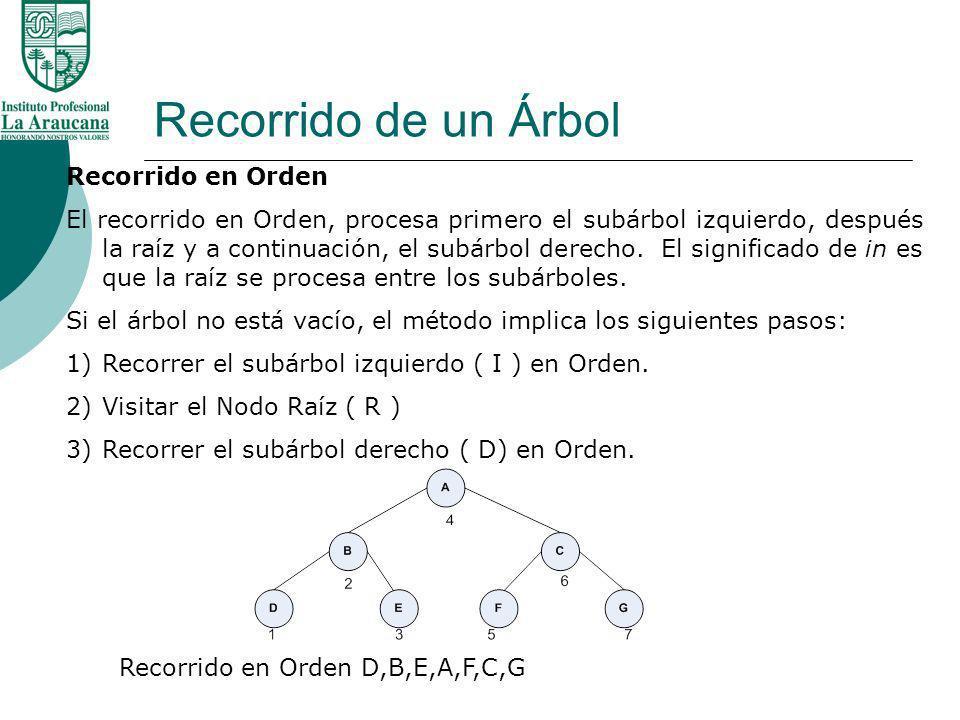 Recorrido de un Árbol Recorrido en Orden El recorrido en Orden, procesa primero el subárbol izquierdo, después la raíz y a continuación, el subárbol d