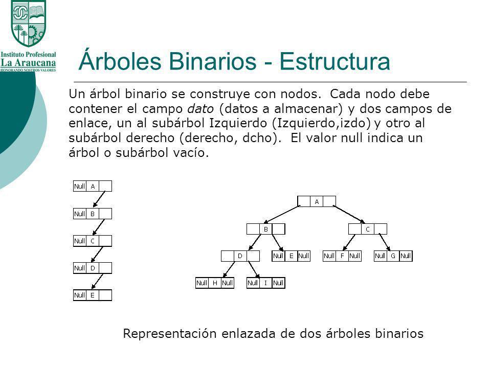 Árboles Binarios - Estructura Representación enlazada de dos árboles binarios Un árbol binario se construye con nodos. Cada nodo debe contener el camp