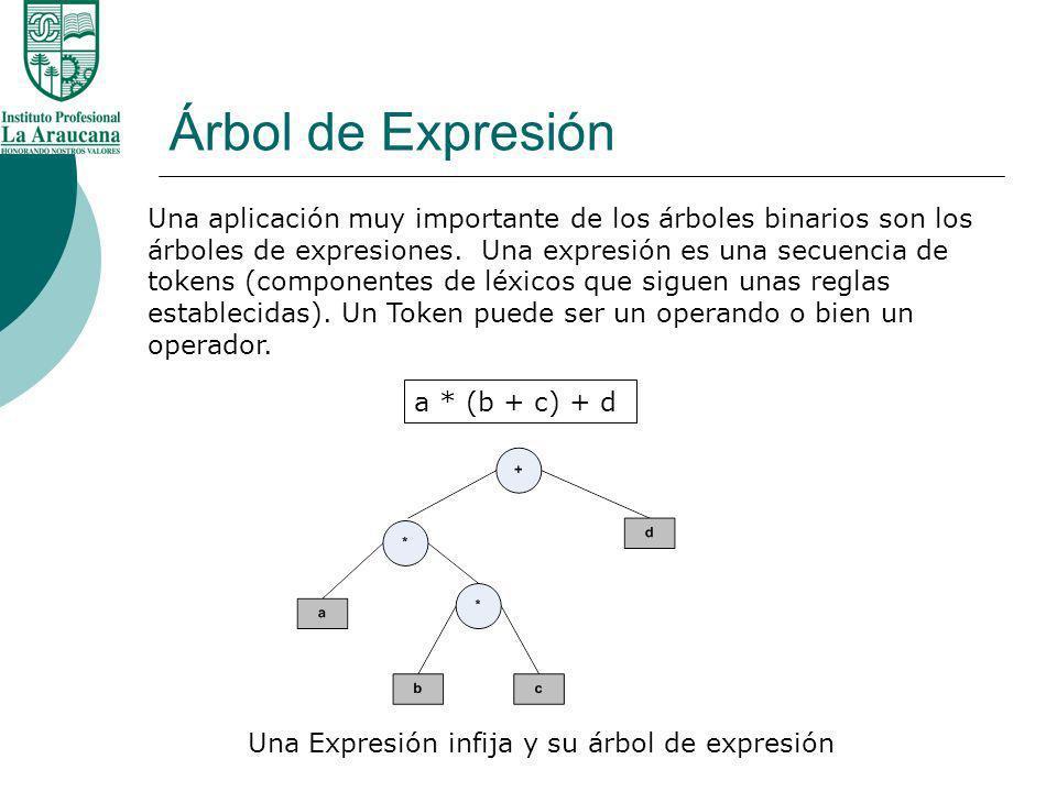 Árbol de Expresión Una aplicación muy importante de los árboles binarios son los árboles de expresiones. Una expresión es una secuencia de tokens (com