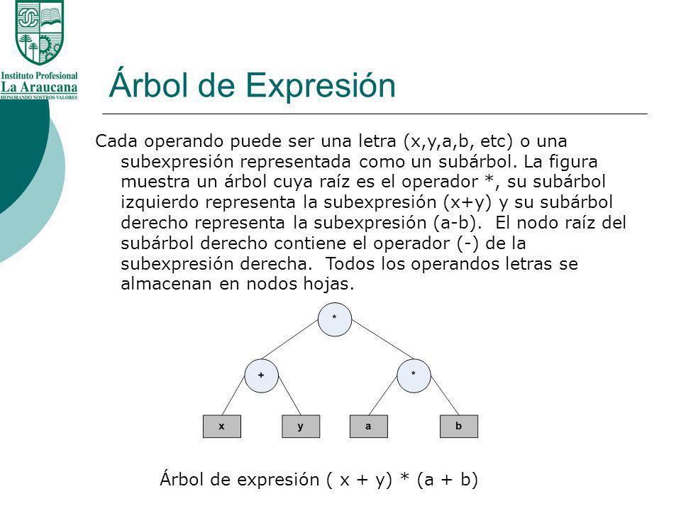 Árbol de Expresión Cada operando puede ser una letra (x,y,a,b, etc) o una subexpresión representada como un subárbol. La figura muestra un árbol cuya