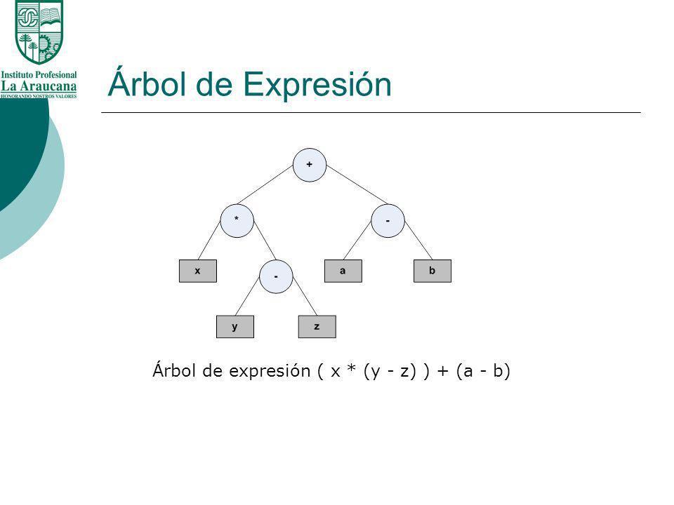 Árbol de Expresión Árbol de expresión ( x * (y - z) ) + (a - b)