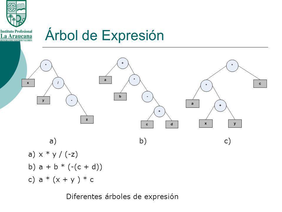 Árbol de Expresión Diferentes árboles de expresión a) b) c) a)x * y / (-z) b)a + b * (-(c + d)) c)a * (x + y ) * c