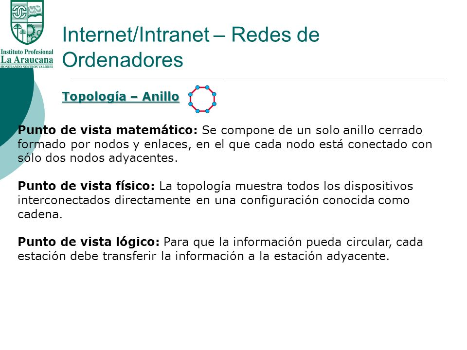 Internet/Intranet – Redes de Ordenadores Topología – Anillo Punto de vista matemático: Se compone de un solo anillo cerrado formado por nodos y enlace