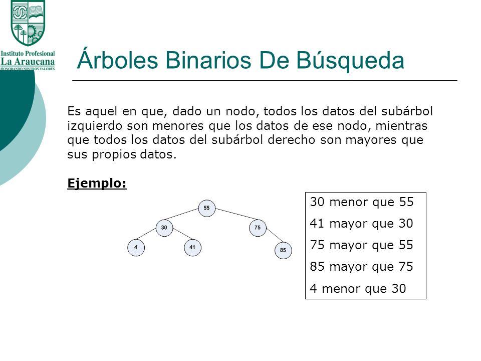 Árboles Binarios De Búsqueda Creación de un Árbol Binario de Búsqueda 8,3,1,20,10,5,4