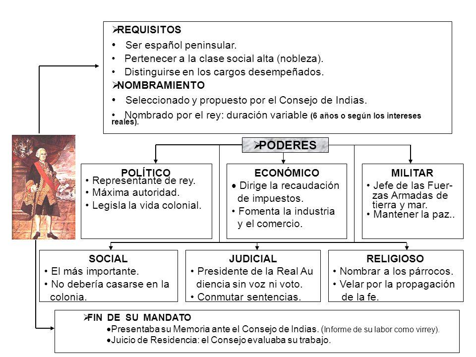 REQUISITOS Ser español peninsular. Pertenecer a la clase social alta (nobleza). Distinguirse en los cargos desempeñados. NOMBRAMIENTO Seleccionado y p