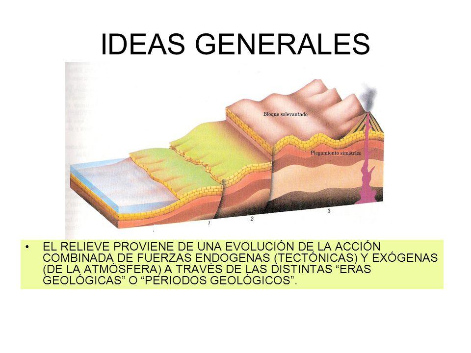 IDEAS GENERALES EL RELIEVE PROVIENE DE UNA EVOLUCIÓN DE LA ACCIÓN COMBINADA DE FUERZAS ENDOGENAS (TECTÓNICAS) Y EXÓGENAS (DE LA ATMÓSFERA) A TRAVÉS DE