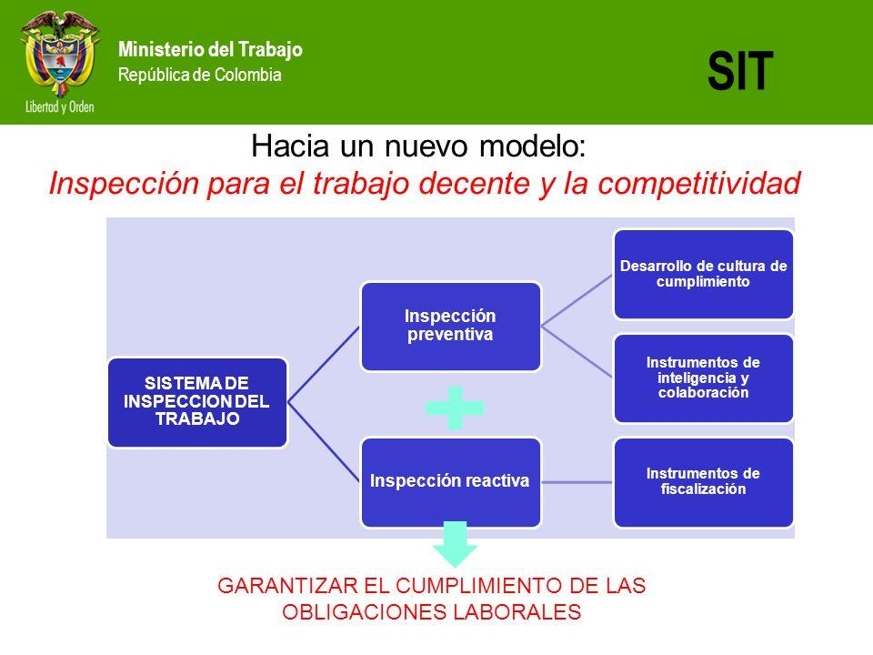 Ministerio del Trabajo República de Colombia SIT SISTEMA DE INSPECCION DEL TRABAJO Inspección preventiva Desarrollo de cultura de cumplimiento Instrum