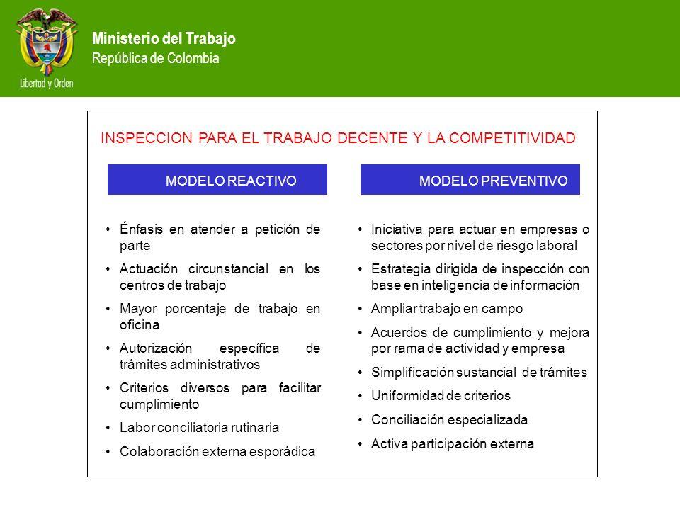 Ministerio del Trabajo República de Colombia MODELO REACTIVO MODELO PREVENTIVO INSPECCION PARA EL TRABAJO DECENTE Y LA COMPETITIVIDAD Énfasis en atend