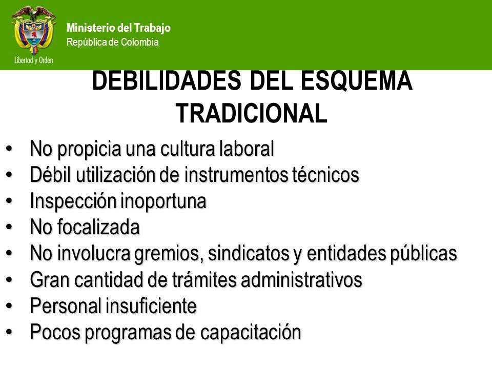 Ministerio del Trabajo República de Colombia No propicia una cultura laboral No propicia una cultura laboral Débil utilización de instrumentos técnico