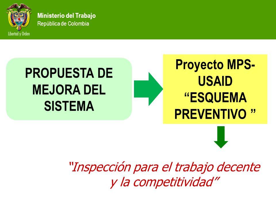Ministerio del Trabajo República de Colombia PROPUESTA DE MEJORA DEL SISTEMA Proyecto MPS- USAID ESQUEMA PREVENTIVO Inspección para el trabajo decente