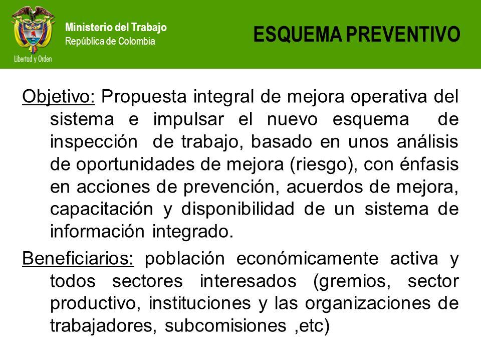 Ministerio del Trabajo República de Colombia Objetivo: Propuesta integral de mejora operativa del sistema e impulsar el nuevo esquema de inspección de