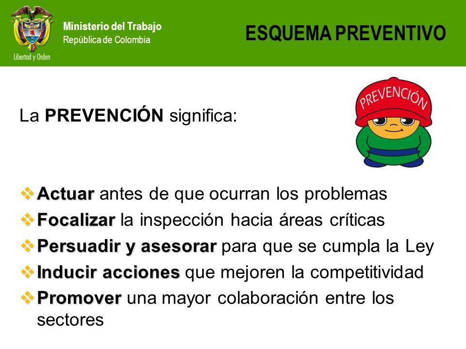 Ministerio del Trabajo República de Colombia ESQUEMA PREVENTIVO La PREVENCIÓN significa: Actuar Actuar antes de que ocurran los problemas Focalizar Fo