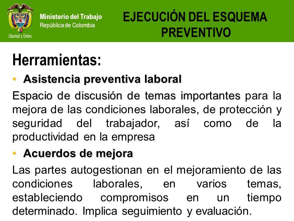 Ministerio del Trabajo República de Colombia EJECUCIÓN DEL ESQUEMA PREVENTIVO Herramientas: Asistencia preventiva laboralAsistencia preventiva laboral