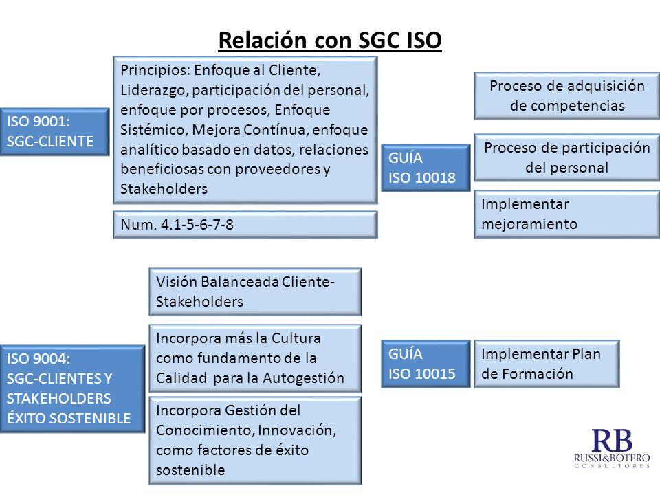 Relación con SGC ISO ISO 9001: SGC-CLIENTE ISO 9004: SGC-CLIENTES Y STAKEHOLDERS ÉXITO SOSTENIBLE GUÍA ISO 10018 GUÍA ISO 10015 Principios: Enfoque al