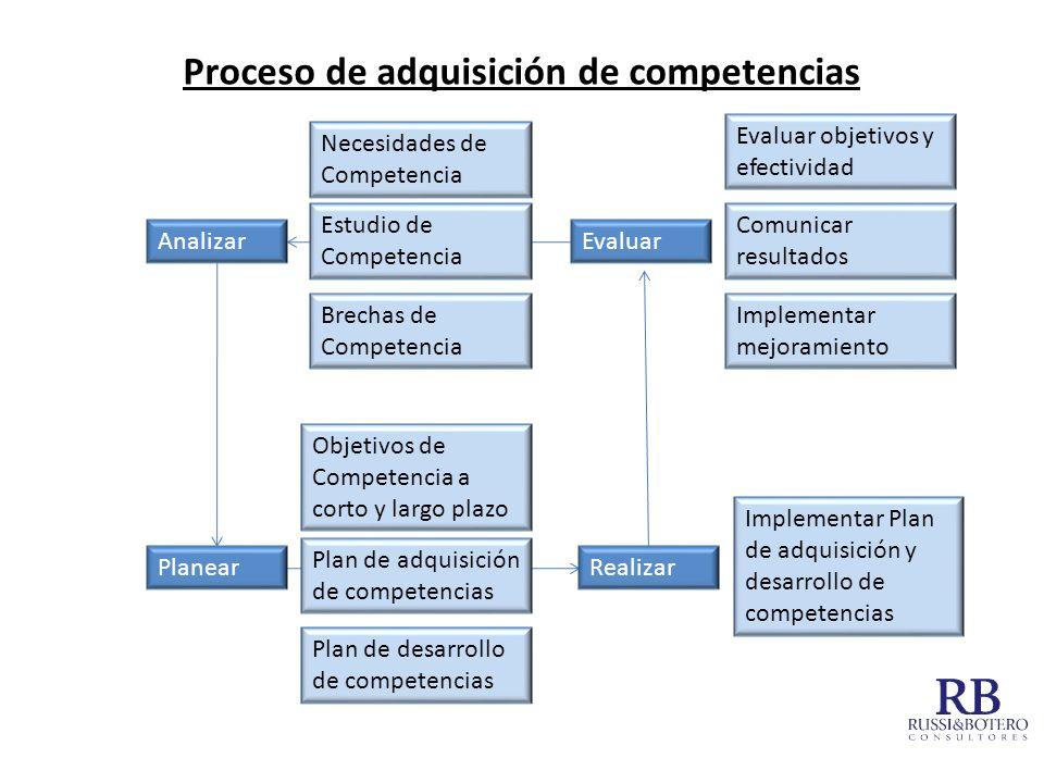 Proceso de adquisición de competencias Analizar Planear Evaluar Realizar Necesidades de Competencia Estudio de Competencia Brechas de Competencia Obje