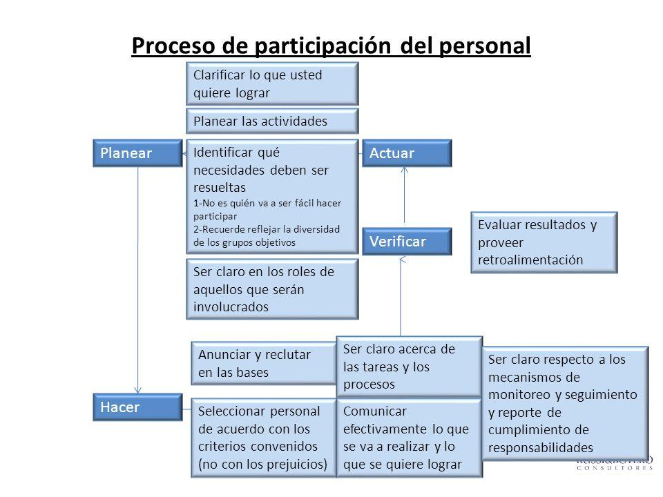 Proceso de participación del personal Planear Hacer Actuar Verificar Clarificar lo que usted quiere lograr Planear las actividades Identificar qué nec