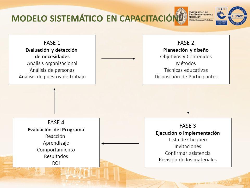 MODELO SISTEMÁTICO EN CAPACITACIÓN FASE 1 Evaluación y detección de necesidades Análisis organizacional Análisis de personas Análisis de puestos de tr