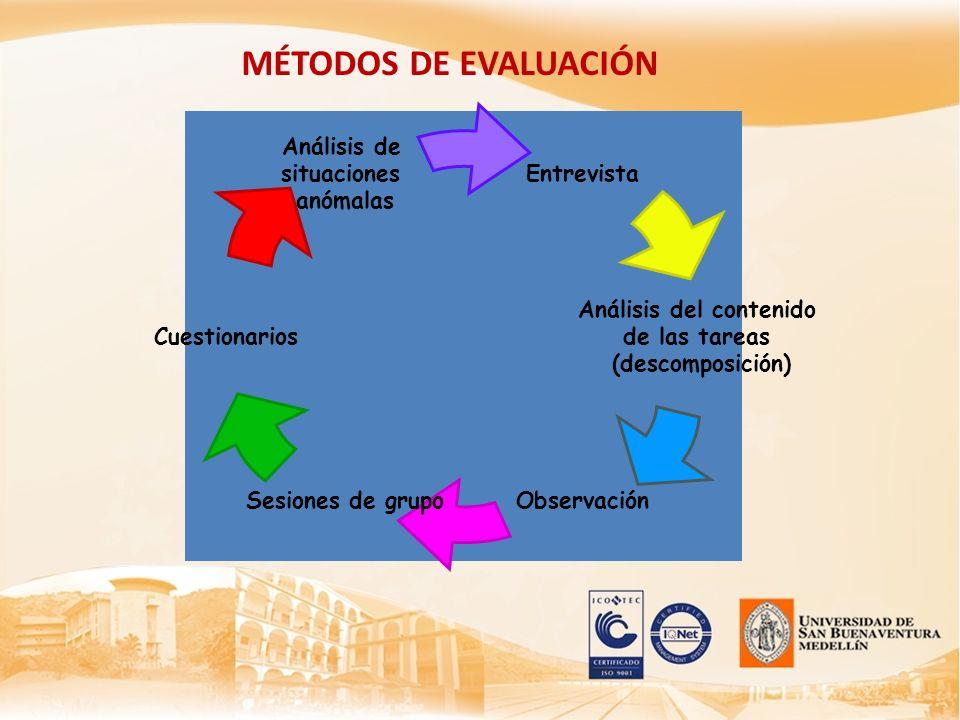 MÉTODOS DE EVALUACIÓN Entrevista Análisis del contenido de las tareas (descomposición) ObservaciónSesiones de grupo Cuestionarios Análisis de situacio