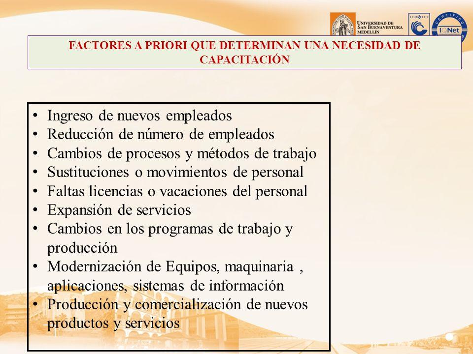 FACTORES A PRIORI QUE DETERMINAN UNA NECESIDAD DE CAPACITACIÓN Ingreso de nuevos empleados Reducción de número de empleados Cambios de procesos y méto