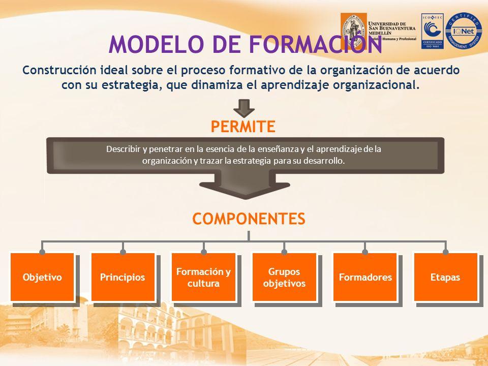 Construcción ideal sobre el proceso formativo de la organización de acuerdo con su estrategia, que dinamiza el aprendizaje organizacional. MODELO DE F