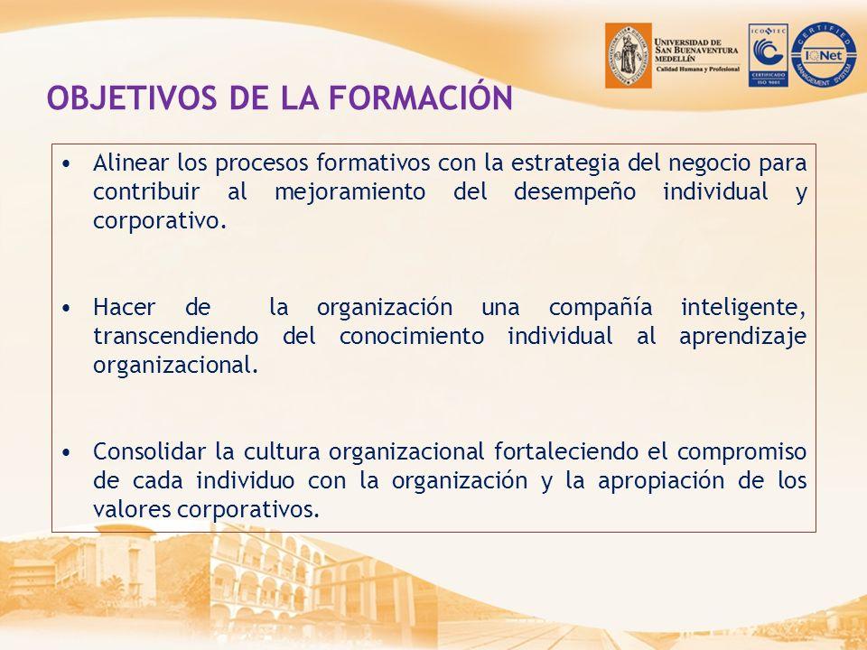 PRINCIPIOS DE LA FORMACIÓN Orientación estratégica y pertinencia Multiplicación del conocimiento Desarrollo Integral Innovación en la formación Interrelación Empresarial Secuencialidad del proceso formativo