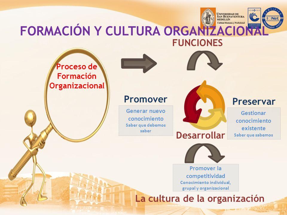 FUNCIONES Promover Desarrollar La cultura de la organización Proceso de Formación Organizacional FORMACIÓN Y CULTURA ORGANIZACIONAL Gestionar conocimi