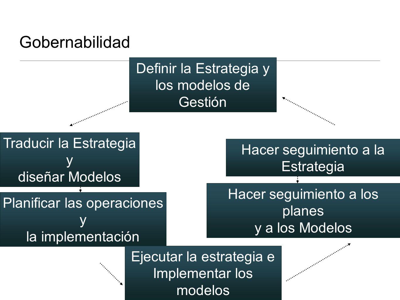Gobernabilidad Definir la Estrategia y los modelos de Gestión Traducir la Estrategia y diseñar Modelos Planificar las operaciones y la implementación