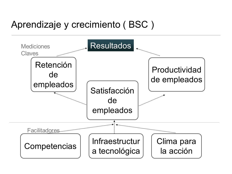 Aprendizaje y crecimiento ( BSC ) Retención de empleados Productividad de empleados Satisfacción de empleados Competencias Infraestructur a tecnológic