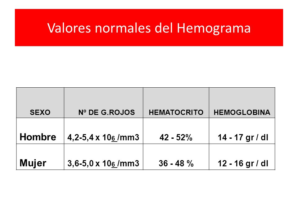 Valores normales del Hemograma SEXO Nº DE G.ROJOSHEMATOCRITOHEMOGLOBINA Hombre 4,2-5,4 x 10 6 /mm342 - 52% 14 - 17 gr / dl Mujer 3,6-5,0 x 10 6 /mm336