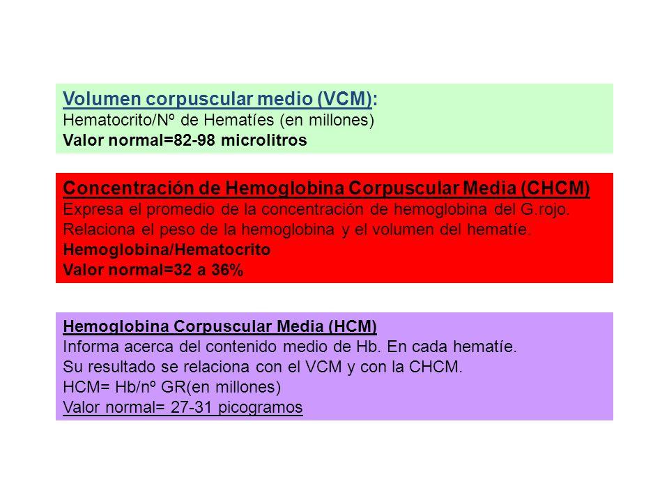 Volumen corpuscular medio (VCM): Hematocrito/Nº de Hematíes (en millones) Valor normal=82-98 microlitros Concentración de Hemoglobina Corpuscular Medi