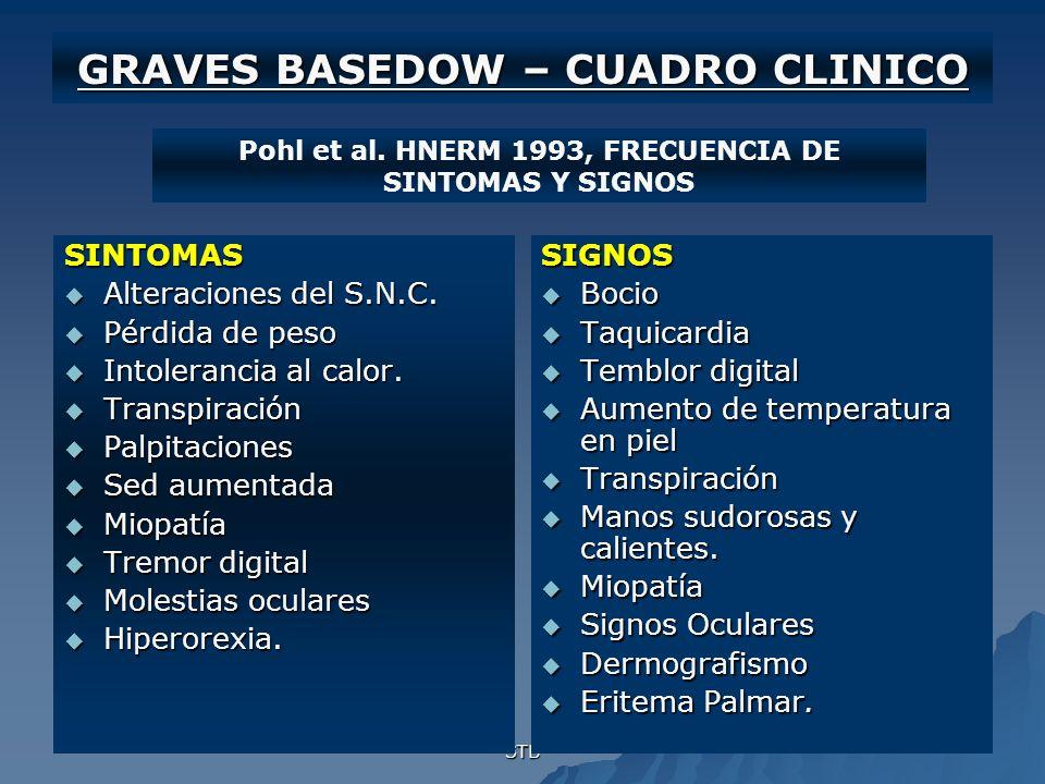 STB GRAVES BASEDOW – CUADRO CLINICO SINTOMAS Alteraciones del S.N.C. Alteraciones del S.N.C. Pérdida de peso Pérdida de peso Intolerancia al calor. In