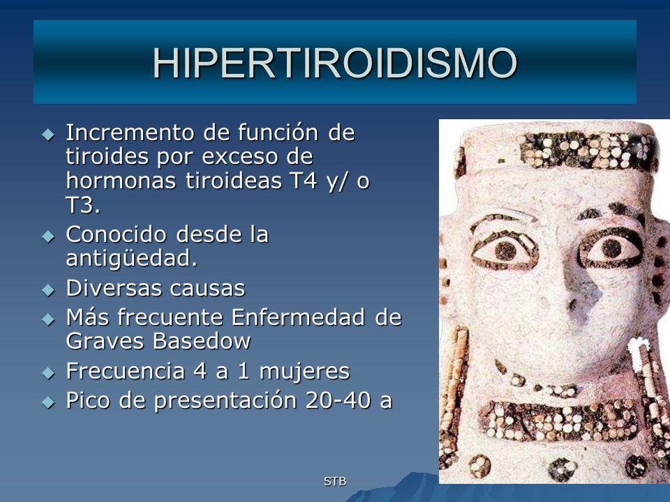 STB HIPERTIROIDISMO Incremento de función de tiroides por exceso de hormonas tiroideas T4 y/ o T3. Incremento de función de tiroides por exceso de hor
