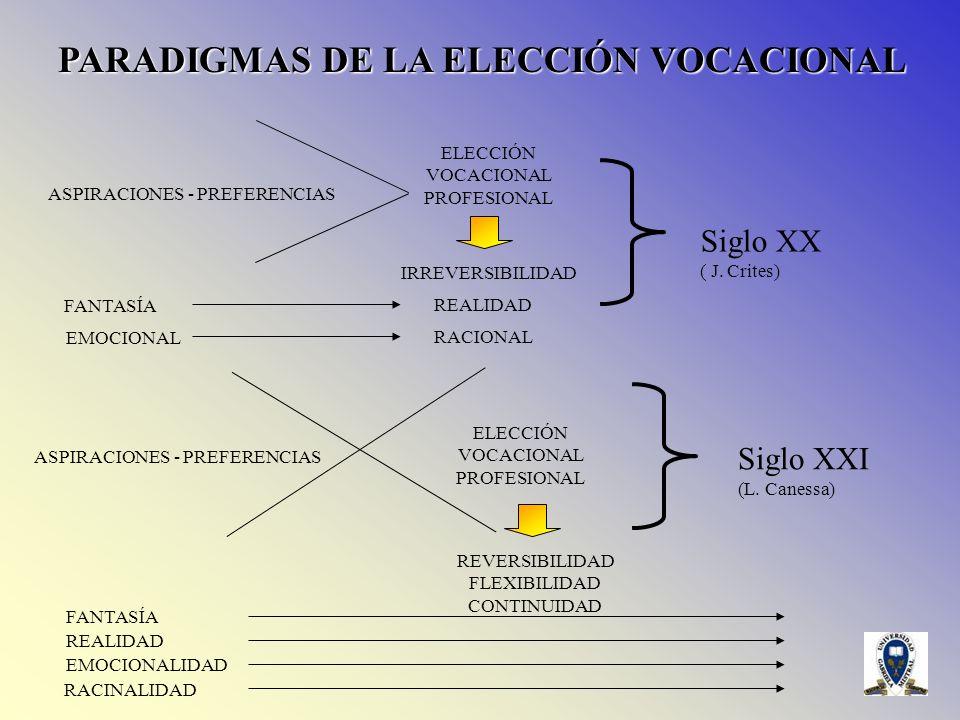 PARADIGMAS DE LA ELECCIÓN VOCACIONAL ASPIRACIONES - PREFERENCIAS ELECCIÓN VOCACIONAL PROFESIONAL IRREVERSIBILIDAD FANTASÍA REALIDAD EMOCIONAL RACIONAL