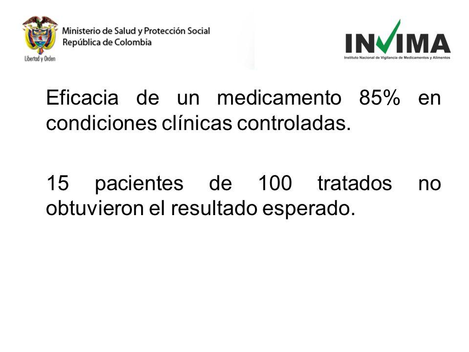 Eficacia de un medicamento 85% en condiciones clínicas controladas. 15 pacientes de 100 tratados no obtuvieron el resultado esperado.