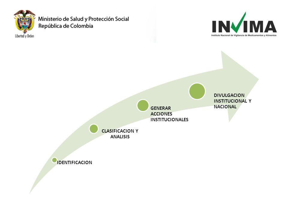IDENTIFICACION CLASIFICACION Y ANALISIS GENERAR ACCIONES INSTITUCIONALES DIVULGACION INSTITUCIONAL Y NACIONAL