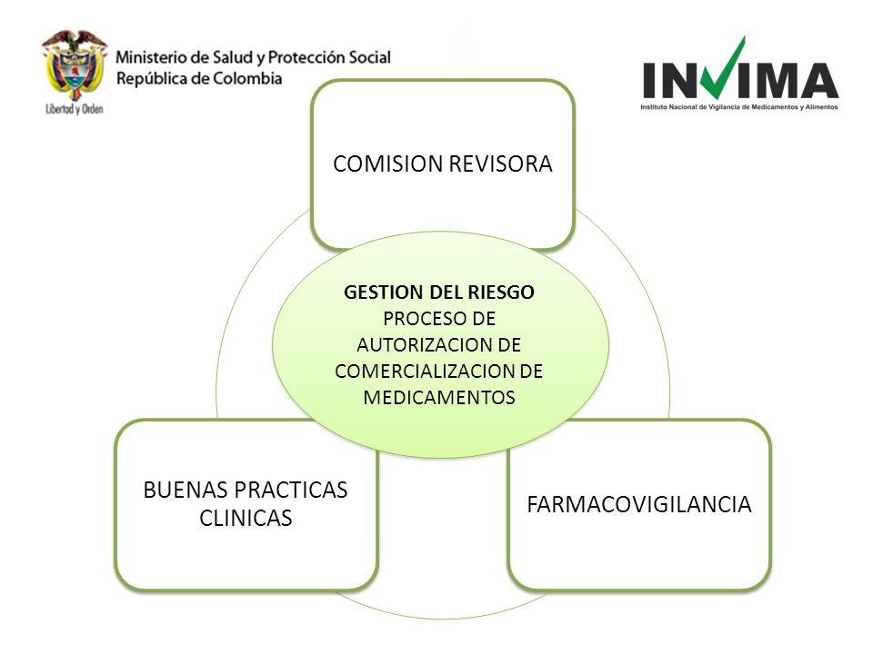 COMISION REVISORAFARMACOVIGILANCIA BUENAS PRACTICAS CLINICAS GESTION DEL RIESGO PROCESO DE AUTORIZACION DE COMERCIALIZACION DE MEDICAMENTOS GESTION DE