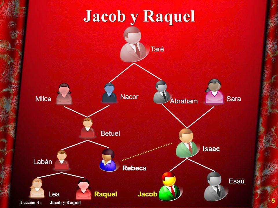 Jacob y Raquel Labán Rebeca Taré Isaac Sara Betuel Nacor Milca Abraham Esaú JacobRaquelLea 5 Lección 4 : Jacob y Raquel