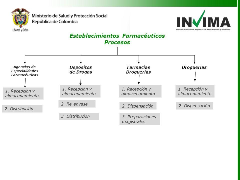 Establecimientos Farmacéuticos Procesos Agencias de Especialidades Farmacéuticas DrogueríasDepósitos de Drogas Farmacias Droguerías 1.