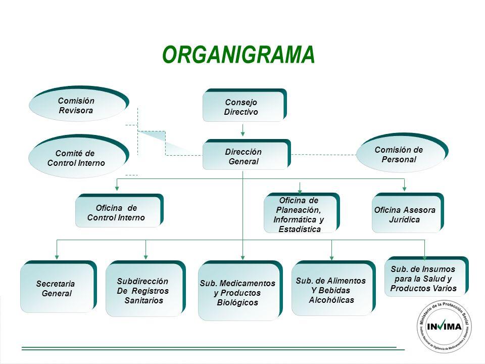 Proteger y promover la salud de la población, mediante la gestión del riesgo asociada al consumo y uso de alimentos, medicamentos, dispositivos médicos y otros productos objeto de vigilancia sanitaria.