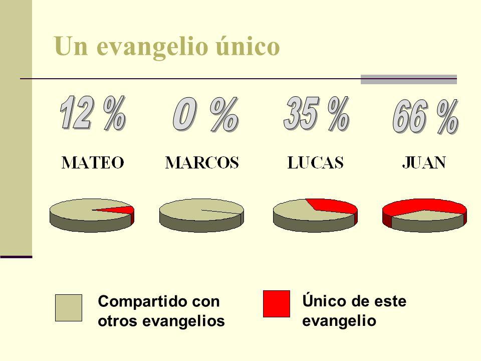 Un evangelio único Compartido con otros evangelios Único de este evangelio