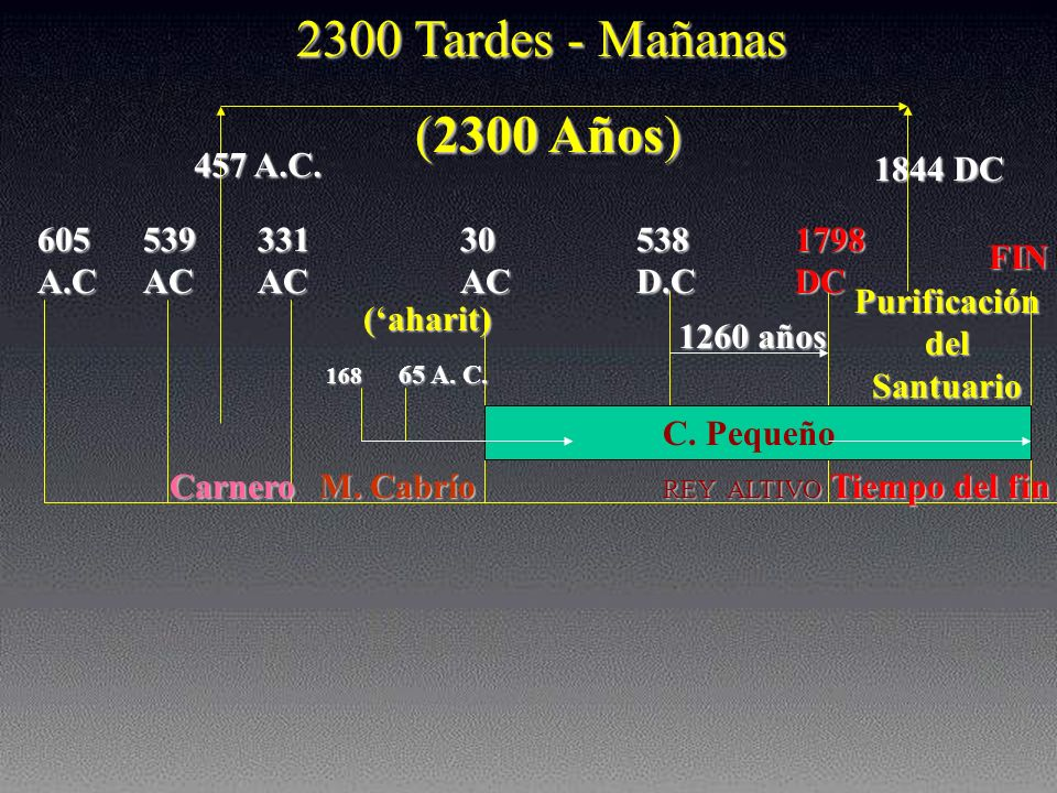 605 A.C 539 AC 331 AC 30 AC 1798 DC 168 168 65 A. C. 65 A. C. (aharit) C. PEQUEÑO C. PEQUEÑO REY ALTIVO REY ALTIVO Purificación del Santuario 1844 DC