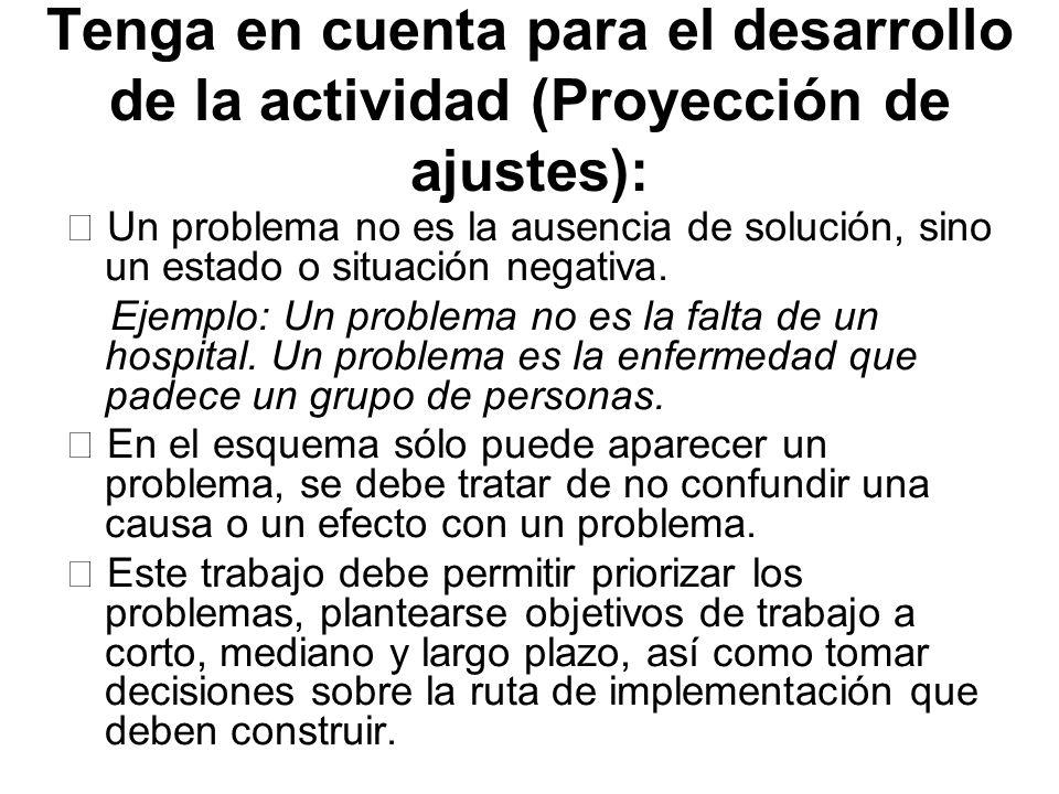 Tenga en cuenta para el desarrollo de la actividad (Proyección de ajustes): Un problema no es la ausencia de solución, sino un estado o situación nega