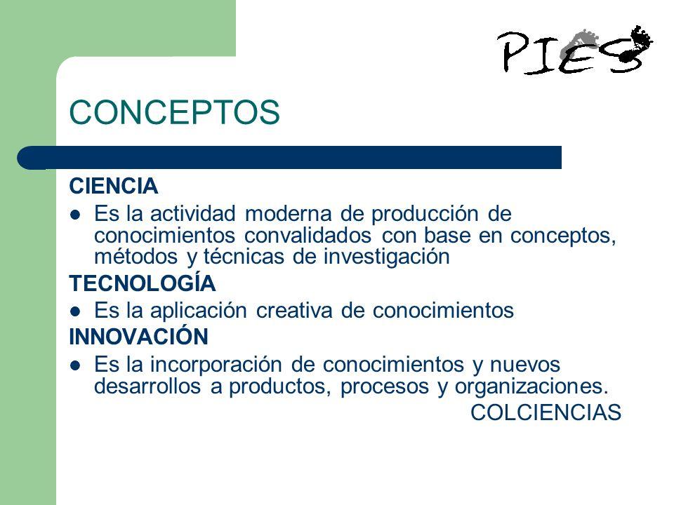 CONCEPTOS CIENCIA Es la actividad moderna de producción de conocimientos convalidados con base en conceptos, métodos y técnicas de investigación TECNO